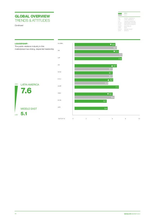 WORLD PR REPORT 201326 LEADERSHIP: The public relations industry in this marketplace has strong, respected leadership HIGH...