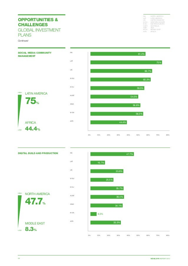 WORLD PR REPORT 201328 OPPORTUNITIES  CHALLENGES GLOBAL INVESTMENT PLANS SOCIAL MEDIA COMMUNITY MANAGEMENT 0% 10% 20% 30% ...