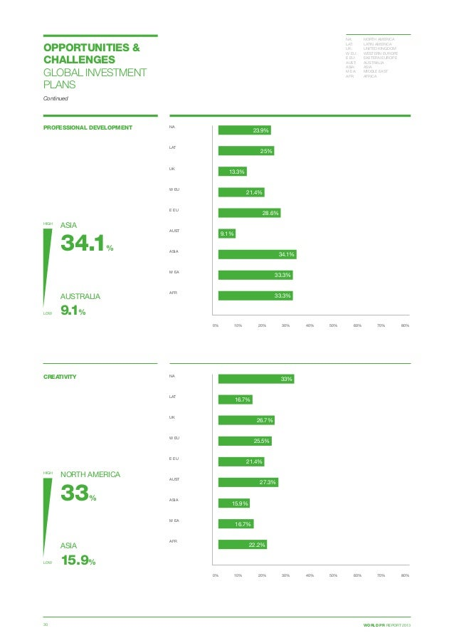WORLD PR REPORT 201330 OPPORTUNITIES  CHALLENGES GLOBAL INVESTMENT PLANS Continued PROFESSIONAL DEVELOPMENT 0% 10% 20% 30%...