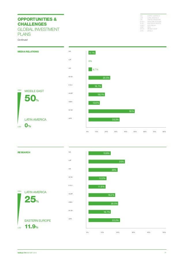 WORLD PR REPORT 2013 31 MEDIA RELATIONS 0% 10% 20% 30% 40% 50% 60% 70% 80% NA  LAT  UK  W EU E EU  AUST ASIA  M EA ...