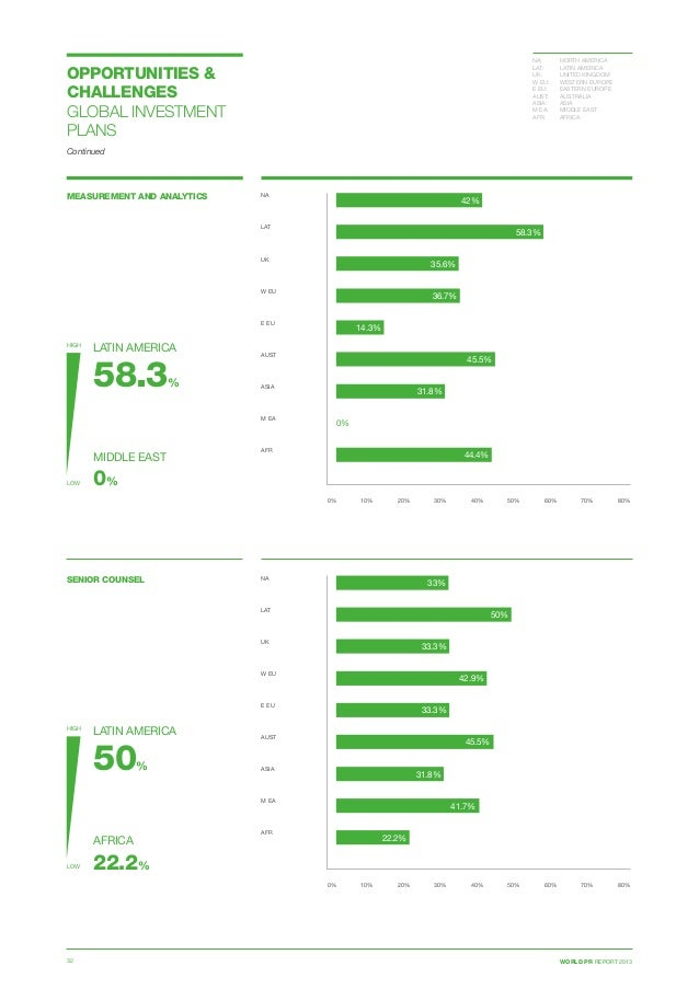 WORLD PR REPORT 201332 OPPORTUNITIES  CHALLENGES GLOBAL INVESTMENT PLANS Continued MEASUREMENT AND ANALYTICS 0% 10% 20% 30...