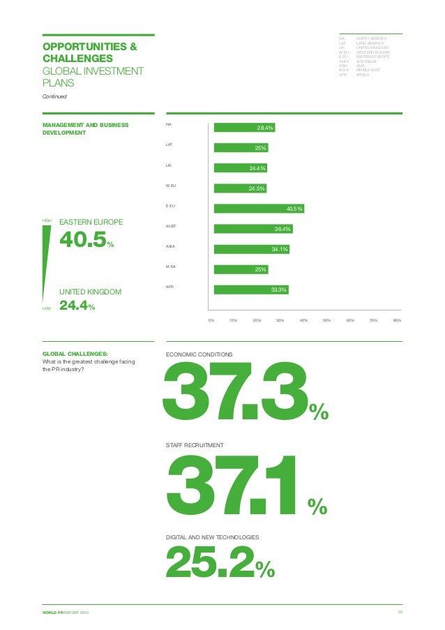 WORLD PR REPORT 2013 33 MANAGEMENT AND BUSINESS DEVELOPMENT 0% 10% 20% 30% 40% 50% 60% 70% 80% NA  LAT  UK  W EU E EU ...