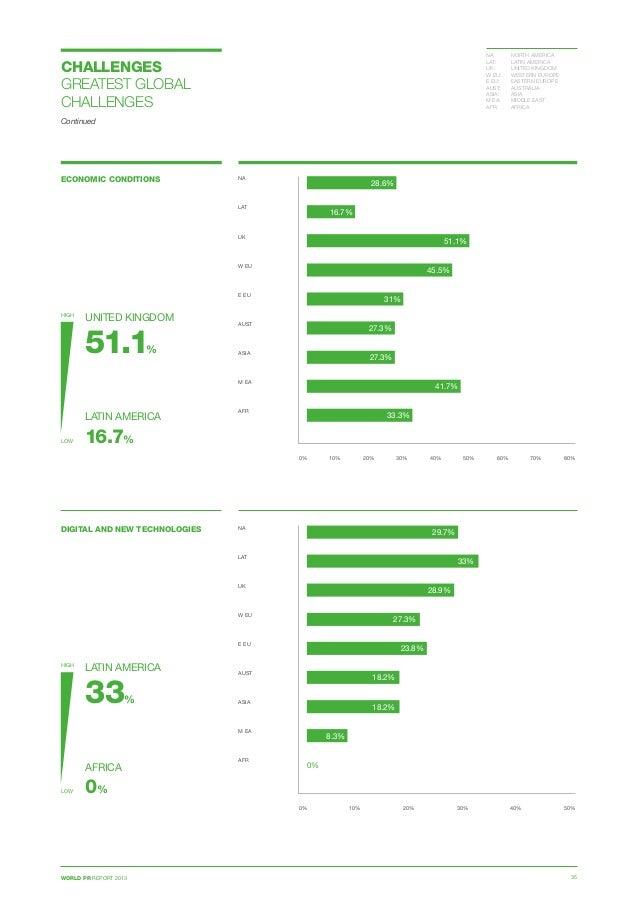 WORLD PR REPORT 2013 35 ECONOMIC CONDITIONS 0% 10% 20% 30% 40% 50% 60% 70% 80% NA  LAT  UK  W EU E EU  AUST ASIA  M...