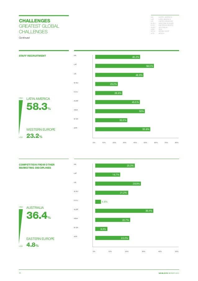 WORLD PR REPORT 201336 STAFF RECRUITMENT 0% 10% 20% 30% 40% 50% 60% 70% 80% NA  LAT  UK  W EU E EU  AUST ASIA  M EA...