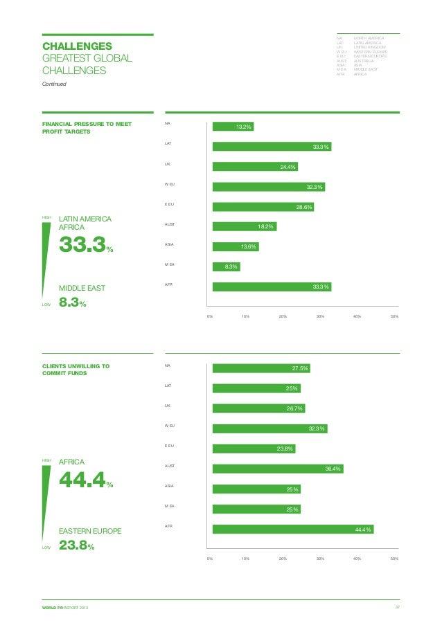 WORLD PR REPORT 2013 37 FINANCIAL PRESSURE TO MEET PROFIT TARGETS 0% 10% 20% 30% 40% 50% NA  LAT  UK  W EU E EU  AUST...