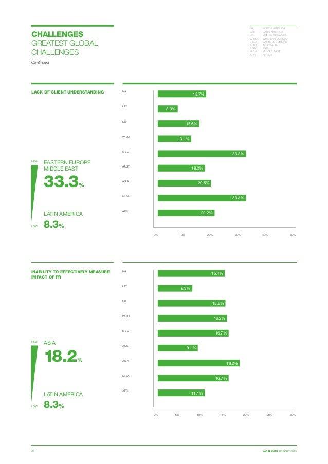 WORLD PR REPORT 201338 LACK OF CLIENT UNDERSTANDING 0% 10% 20% 30% 40% 50% NA  LAT  UK  W EU E EU  AUST ASIA  M EA ...