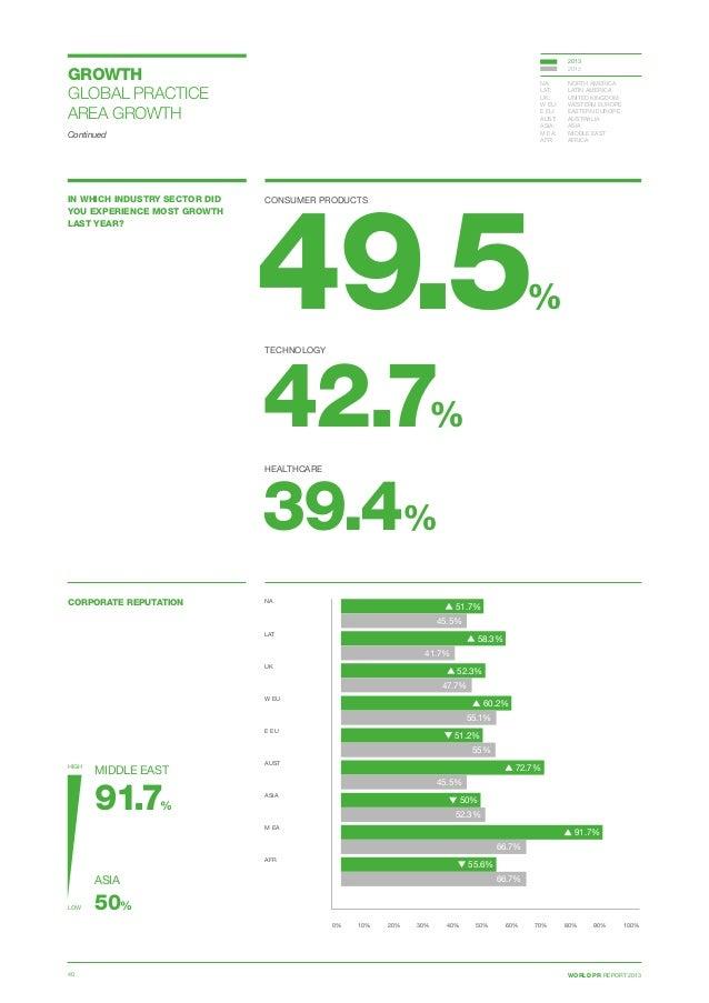 WORLD PR REPORT 201340 CORPORATE REPUTATION 0% 10% 20% 30% 40% 50% 60% 70% 80% 90% 100% NA  LAT  UK  W EU E EU  AUST...