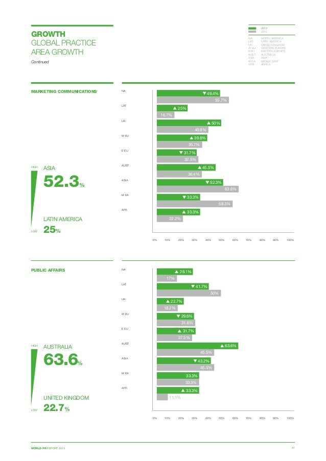 WORLD PR REPORT 2013 41 GROWTH GLOBAL PRACTICE AREA GROWTH Continued PUBLIC AFFAIRS 0% 10% 20% 30% 40% 50% 60% 70% 80% 90%...