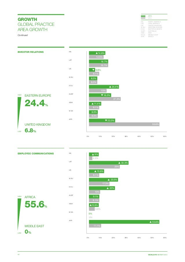 WORLD PR REPORT 201342 Continued INVESTOR RELATIONS 0% 10% 20% 30% 40% 50% 60% NA  LAT  UK  W EU E EU  AUST ASIA  M...