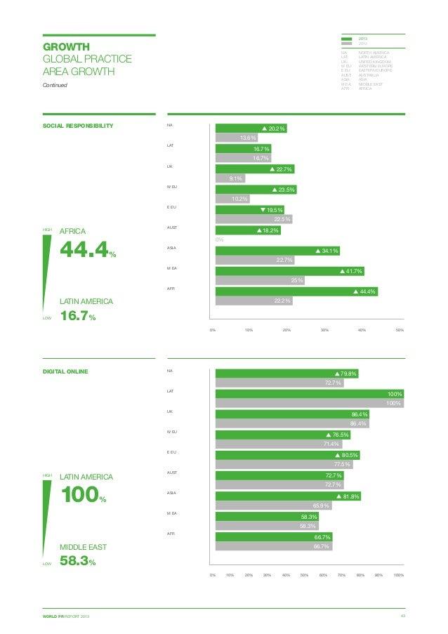 WORLD PR REPORT 2013 43 SOCIAL RESPONSIBILITY 0% 10% 20% 30% 40% 50% NA  LAT  UK  W EU E EU  AUST ASIA  M EA  AFR ...