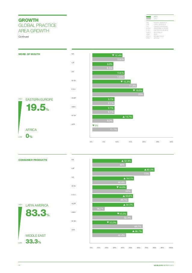 WORLD PR REPORT 201344 WORD OF MOUTH 0% 5% 10% 15% 20% 25% 30% NA  LAT  UK  W EU E EU  AUST ASIA  M EA  AFR 12.4% ...