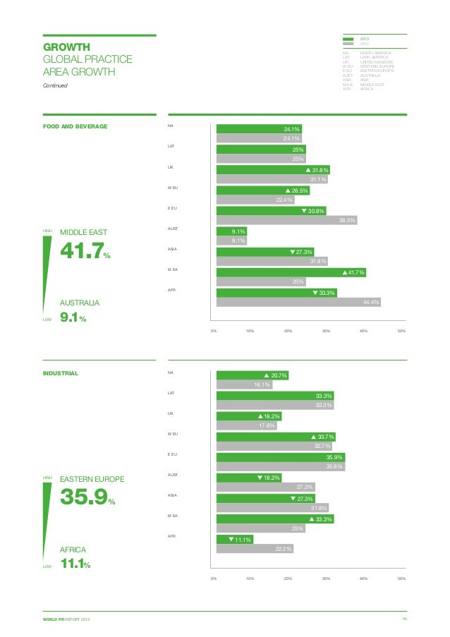 WORLD PR REPORT 2013 45 GROWTH GLOBAL PRACTICE AREA GROWTH Continued FOOD AND BEVERAGE 0% 10% 20% 30% 40% 50% NA  LAT  U...