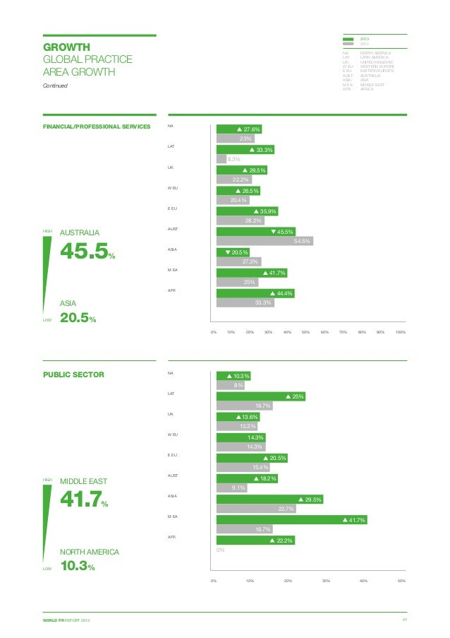WORLD PR REPORT 2013 47 GROWTH GLOBAL PRACTICE AREA GROWTH Continued FINANCIAL/PROFESSIONAL SERVICES 0% 10% 20% 30% 40% 50...