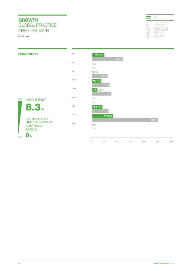 WORLD PR REPORT 201348 NON-PROFIT 0% 5% 10% 15% 20% 25% 30% NA  LAT  UK  W EU E EU  AUST ASIA  M EA  AFR 5.7% 0% 2...