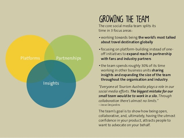The core social media team splits its                                 time in 3 focus areas:                              ...
