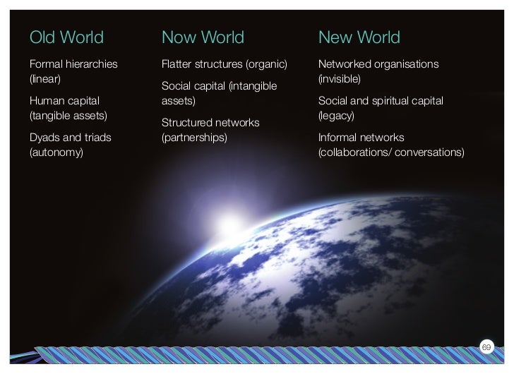 Old World            Now World                      New WorldFormal hierarchies   Flatter structures (organic)   Networked...