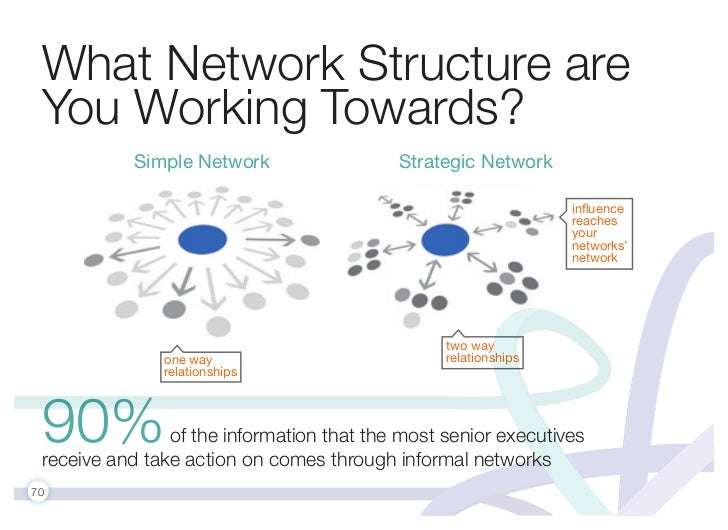 What Network Structure are You Working Towards?            Simple Network                 Strategic Network               ...