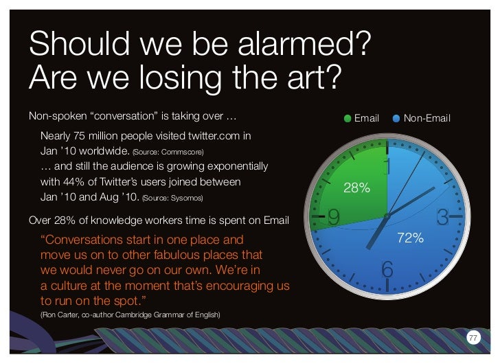 """Should we be alarmed?Are we losing the art?Non-spoken """"conversation"""" is taking over …                Email   Non-Email  Ne..."""