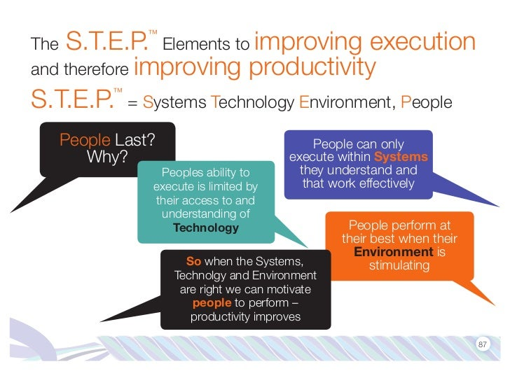 The S.T.E.P. Elements to improving execution              ™and therefore improving productivityS.T.E.P.™            = Syst...