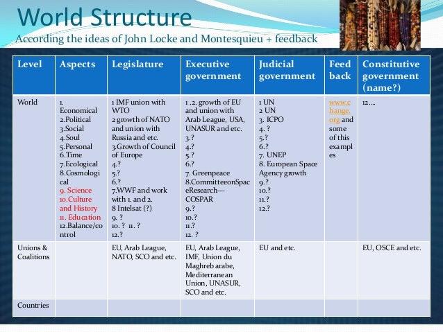 World structure v2 Slide 2