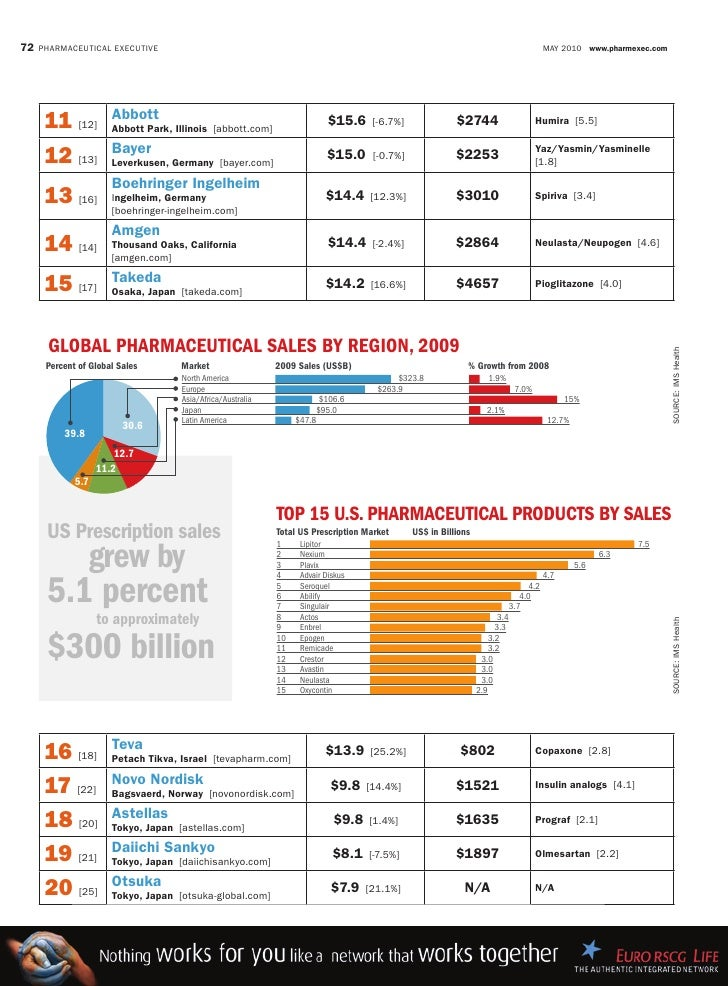 World Top 50 Pharmaceutical Companies 2009
