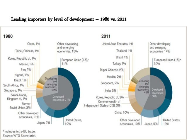 trends in world trade pdf
