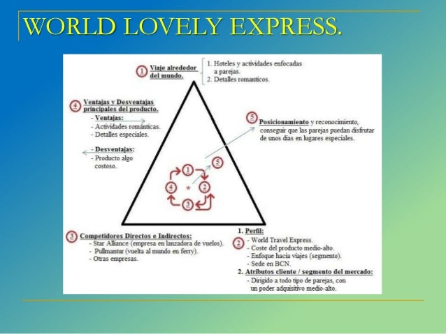 harvey world travel marketing plan Adventure excursions unlimited travel agency business plan executive summary   however, aeu's target market is an exploitable niche and our service is.