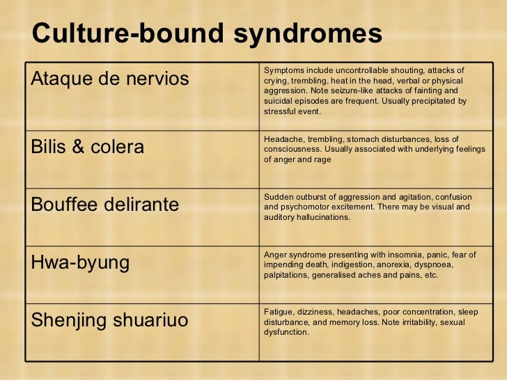 culture bound syndromes Culture-bound syndromes has 2 ratings and 0 reviews in the last few years there has been a great revival of interest in culture-bound psychiatric syndro.