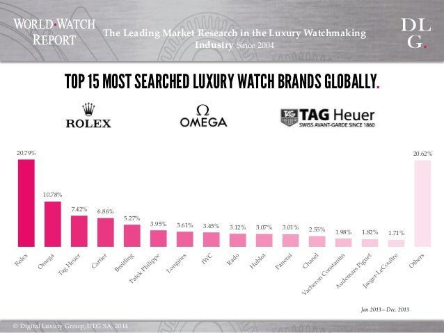 market research on luxury watches Market research on luxury watches market trend there was a slow-down in the growth in sales of premium and luxury watches in india in 2008-'09 it prompted the.