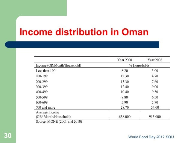 Income Distribution In Oman