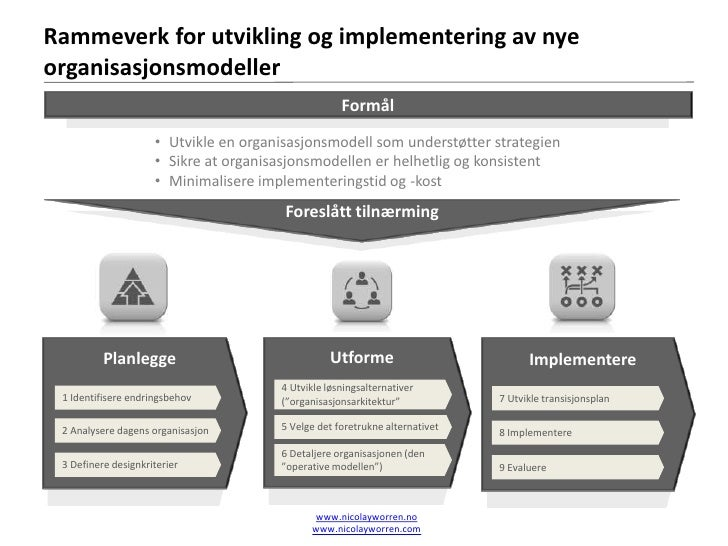 Oversikt over metodikk for utforming og implementering av nye organisasjonsmodeller               Planlegge               ...