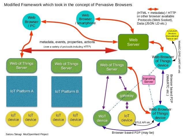 Web Browser / PC Web Browser / smartphone Web Browser of Things device Web Browser of Things device Web Server Browser bas...