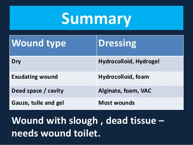 Wound Dressing For Chronic Wound