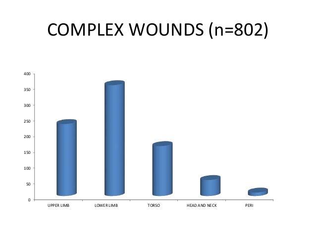 Wound care surveillance audit 2016 Slide 3
