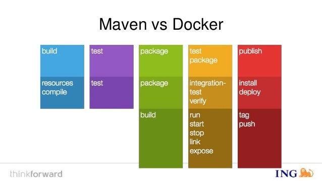 dockerfile maven plugin