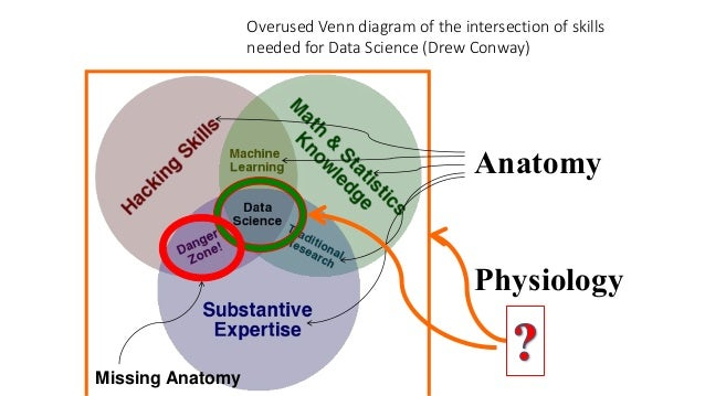 anatomy vs physiology venn diagram - Dorit.mercatodos.co