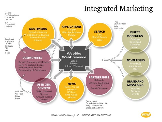marketing and integrated brand promotion Brand equity, integerated marketing communications,sales promotion,tv   integrated marketing communications is defined by belch and belch as a  strategic.