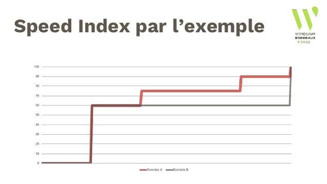 Speed Index ● Mesure la progressivité de l'affichage par le calcul du nombre de pixels de chaque couleur. ● Un bon indicat...