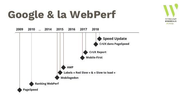 Google & la WebPerf