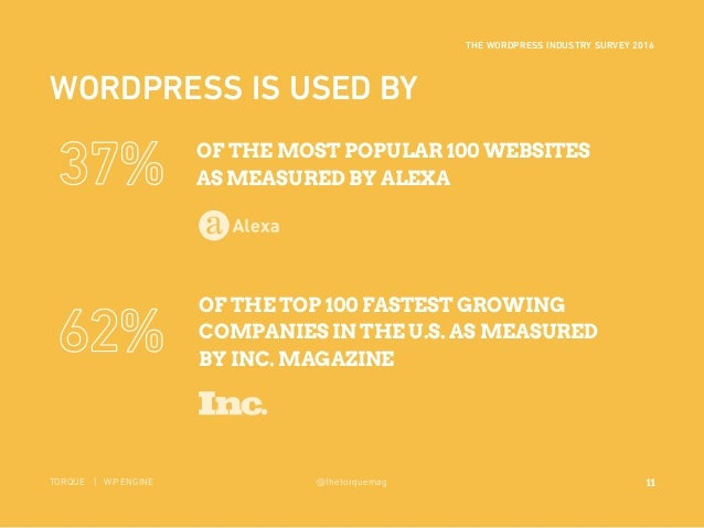 11 THE WORDPRESS INDUSTRY SURVEY 2016 TORQUE | WP ENGINE @thetorquemag OF THE TOP 100 FASTEST GROWING COMPANIES IN THE U.S...