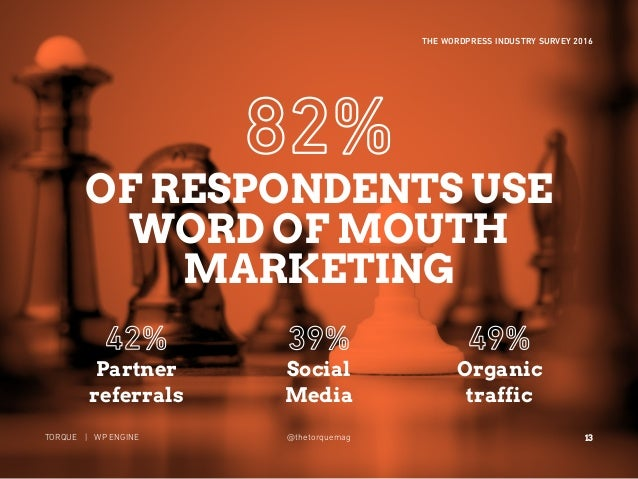 13 THE WORDPRESS INDUSTRY SURVEY 2016 TORQUE | WP ENGINE@thetorquemag Partner referrals Social Media Organic traffic OF RE...