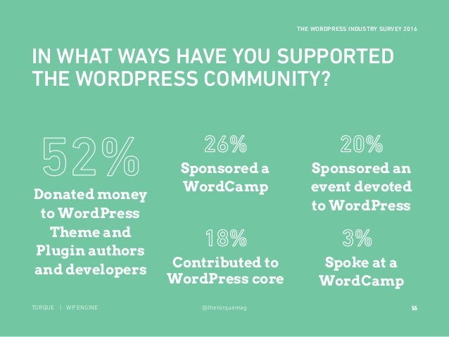 16 THE WORDPRESS INDUSTRY SURVEY 2016 TORQUE | WP ENGINE @thetorquemag IN WHAT WAYS HAVE YOU SUPPORTED THE WORDPRESS COMMU...