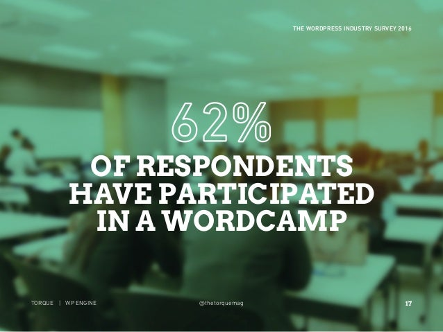 17 THE WORDPRESS INDUSTRY SURVEY 2016 TORQUE | WP ENGINE @thetorquemag OF RESPONDENTS HAVE PARTICIPATED IN A WORDCAMP 17 T...