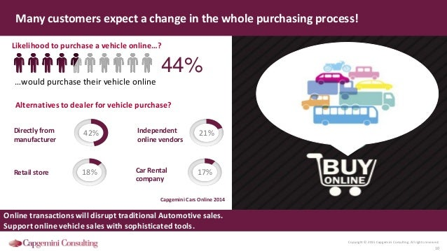 Copyright © 2015 Capgemini Consulting. All rights reserved. 10 Likelihood to purchase a vehicle online…? Many customers ex...