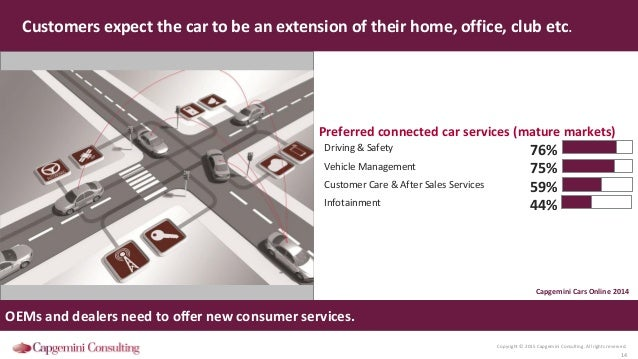 Copyright © 2015 Capgemini Consulting. All rights reserved. 14 Customers expect the car to be an extension of their home, ...