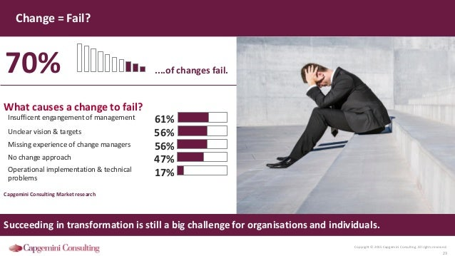 Copyright © 2015 Capgemini Consulting. All rights reserved. 23 Change = Fail? Succeeding in transformation is still a big ...