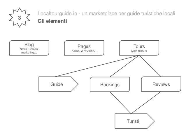 Localtourguide.io - un marketplace per guide turistiche locali Gli elementi Blog News, Content marketing… Pages About, Why...