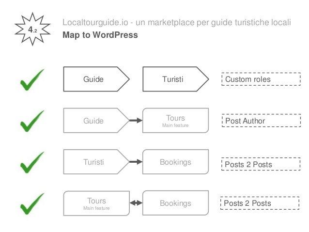 Localtourguide.io - un marketplace per guide turistiche locali Map to WordPress Guide Turisti 4.2 Post Author Custom roles...