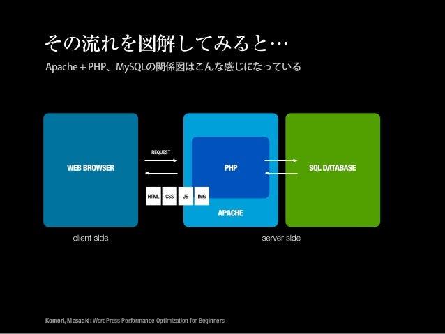 WP Performance Optimization