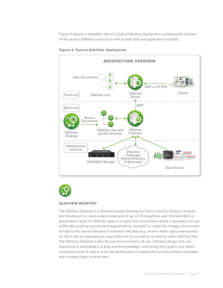 Qlikview architecture overview for Architecture qlikview